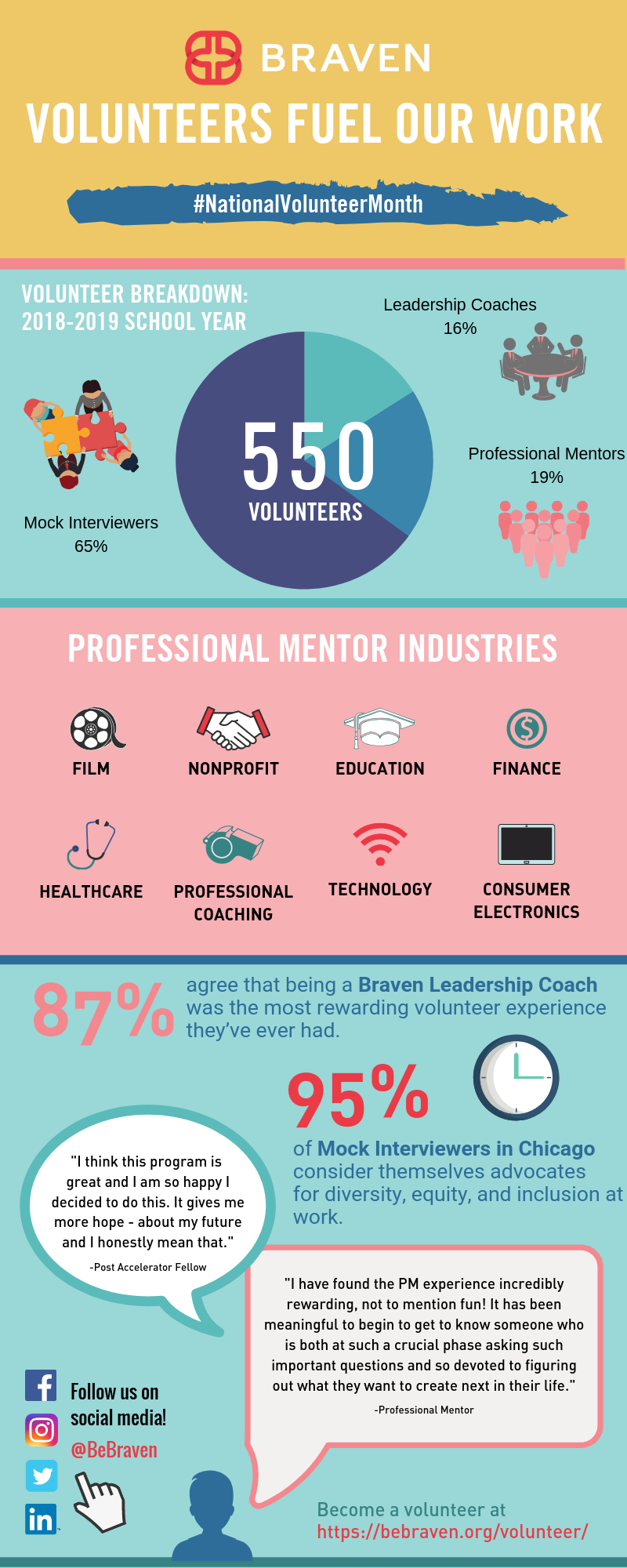 Infographic showing 550 volunteers